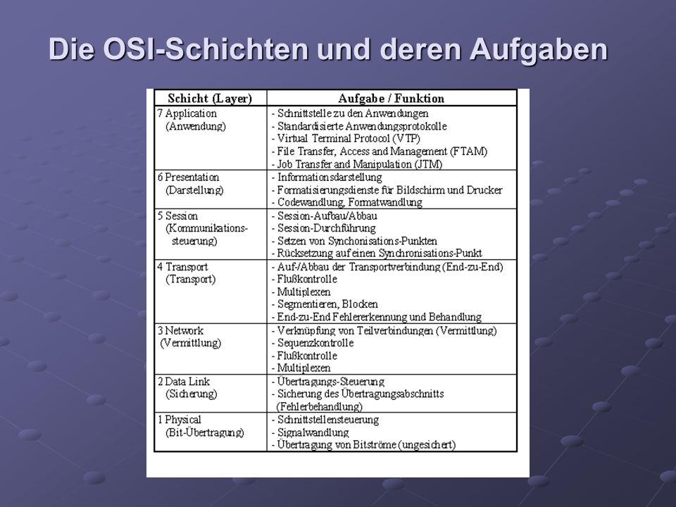 Die OSI-Schichten und deren Aufgaben