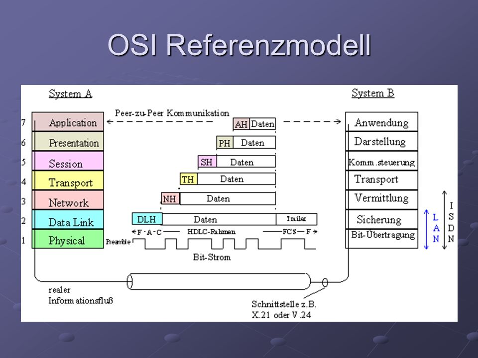 OSI Referenzmodell