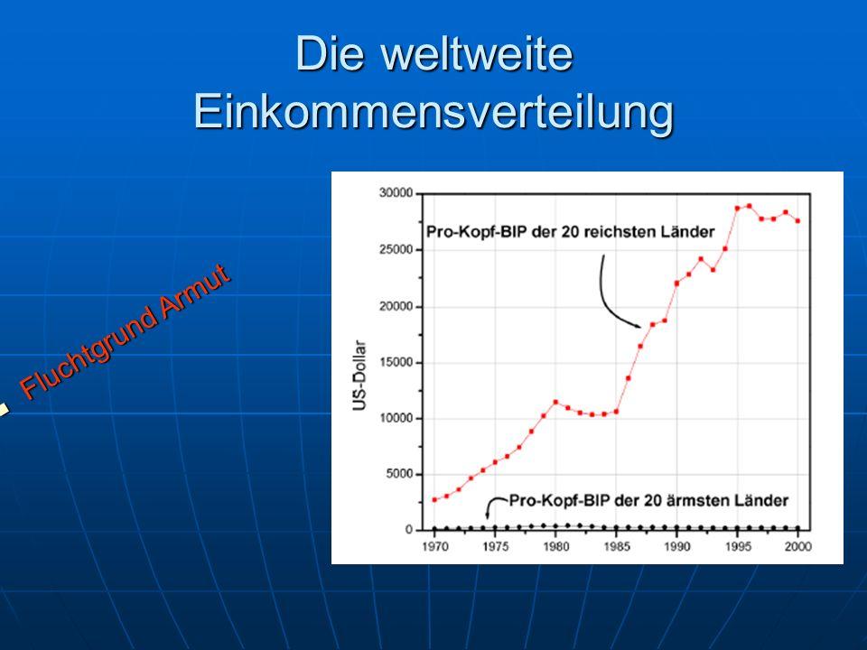 Die weltweite Einkommensverteilung