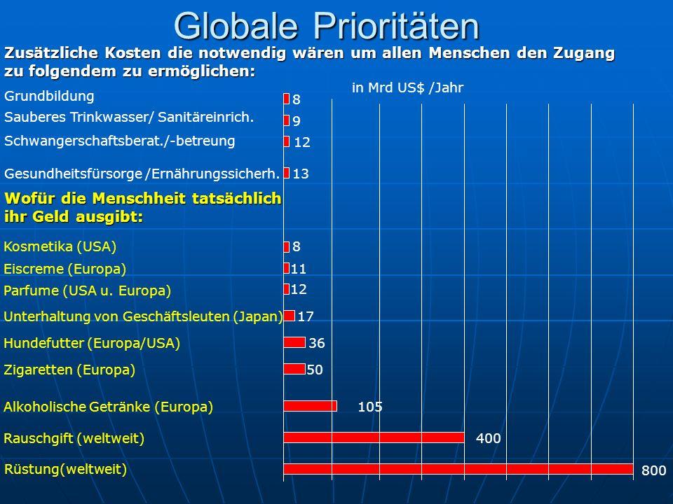 Globale Prioritäten Zusätzliche Kosten die notwendig wären um allen Menschen den Zugang zu folgendem zu ermöglichen: