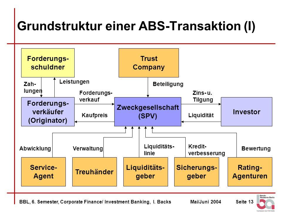 Grundstruktur einer ABS-Transaktion (I)