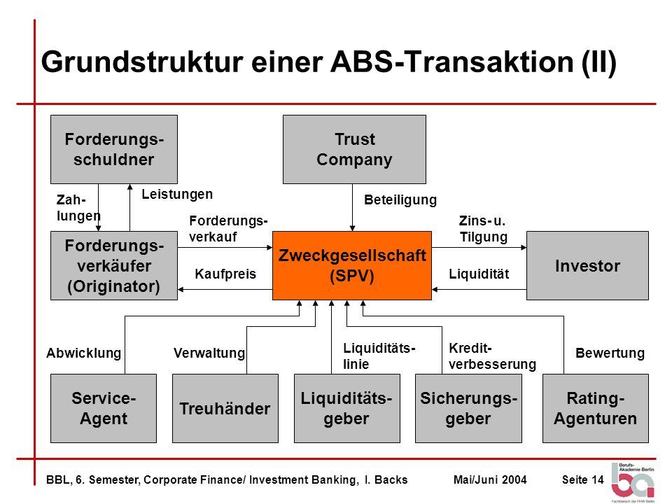 Grundstruktur einer ABS-Transaktion (II)