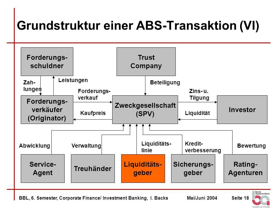 Grundstruktur einer ABS-Transaktion (VI)