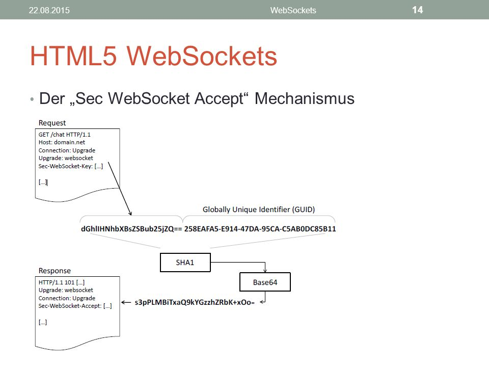 "HTML5 WebSockets Der ""Sec WebSocket Accept Mechanismus 14 21.04.2017"