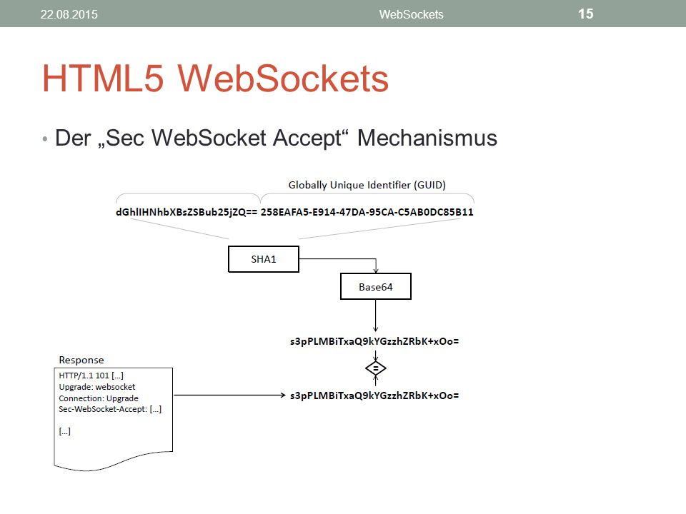 "HTML5 WebSockets Der ""Sec WebSocket Accept Mechanismus 15 21.04.2017"