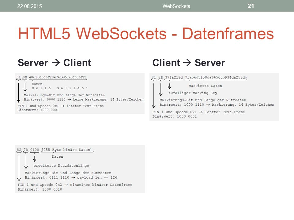 HTML5 WebSockets - Datenframes