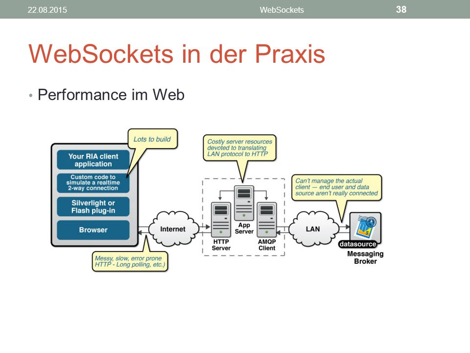 WebSockets in der Praxis
