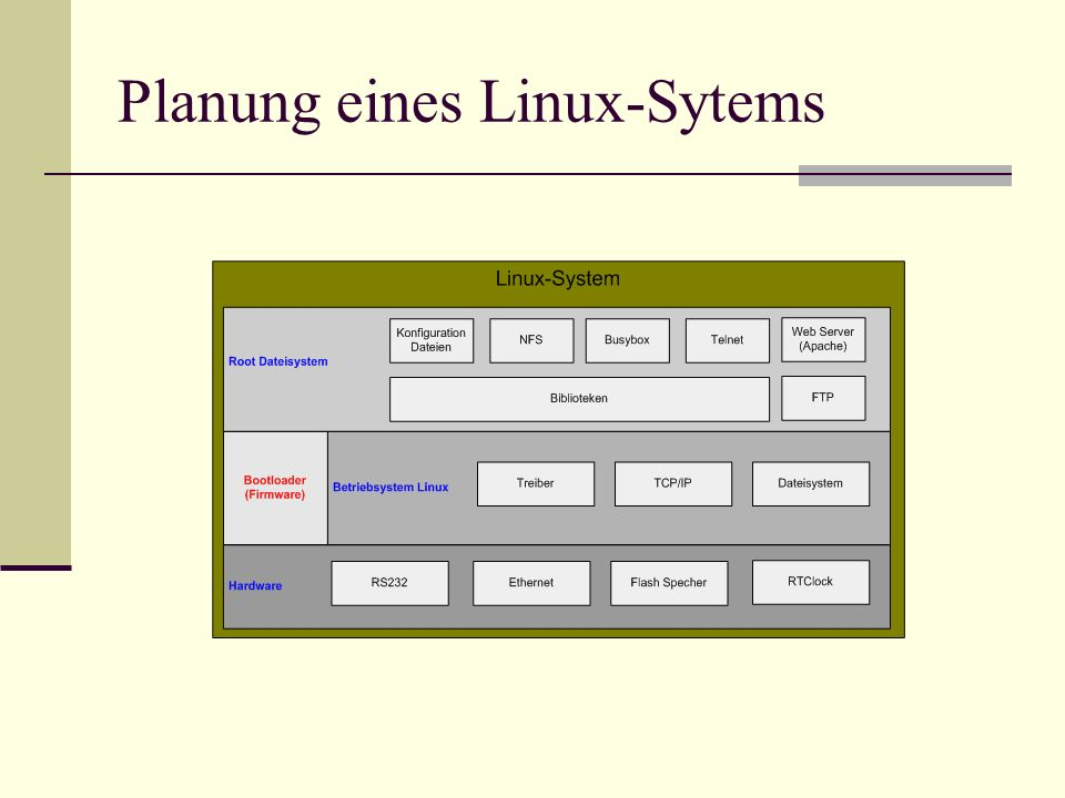 Planung eines Linux-Sytems