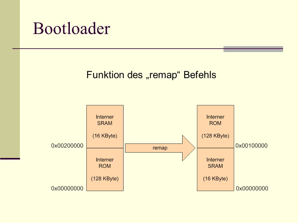 """Bootloader Funktion des """"remap Befehls"""