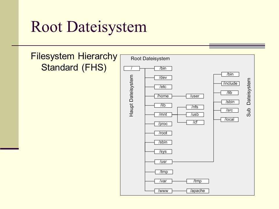 Root Dateisystem Filesystem Hierarchy Standard (FHS)