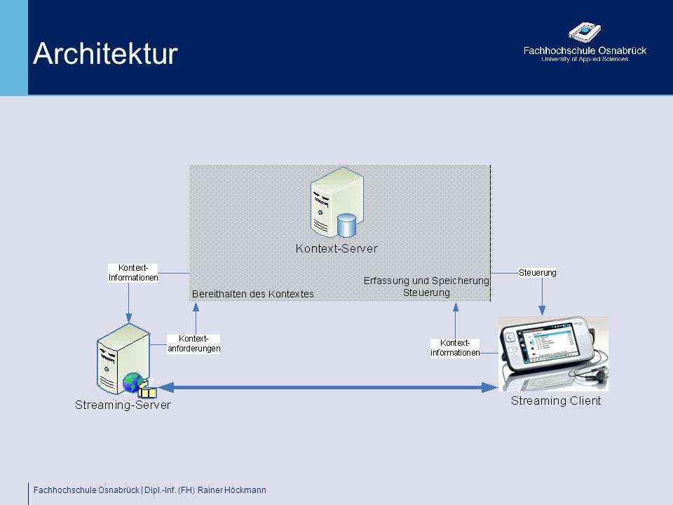 Architektur Fachhochschule Osnabrück | Dipl.-Inf. (FH) Rainer Höckmann