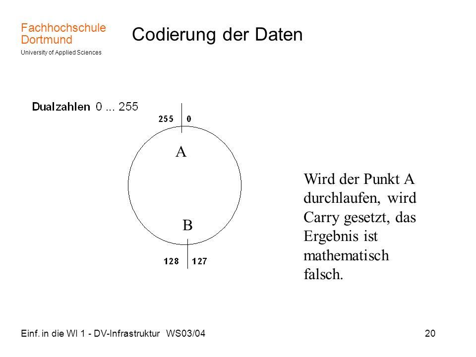 Codierung der Daten A. Wird der Punkt A durchlaufen, wird Carry gesetzt, das Ergebnis ist mathematisch falsch.