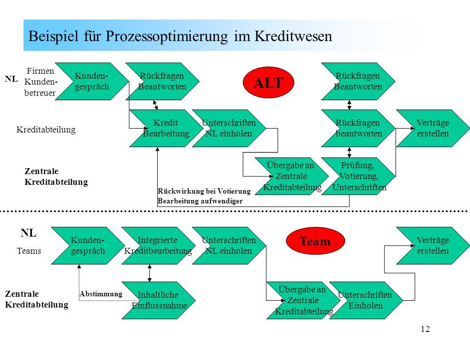 Beispiel für Prozessoptimierung im Kreditwesen
