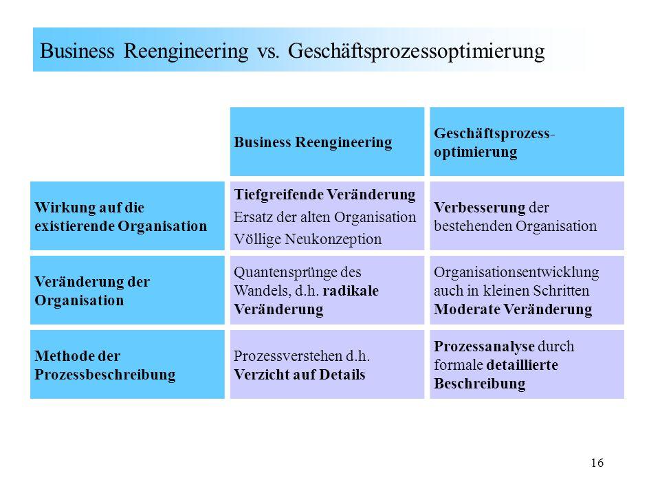Business Reengineering vs. Geschäftsprozessoptimierung