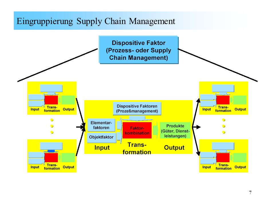 Eingruppierung Supply Chain Management
