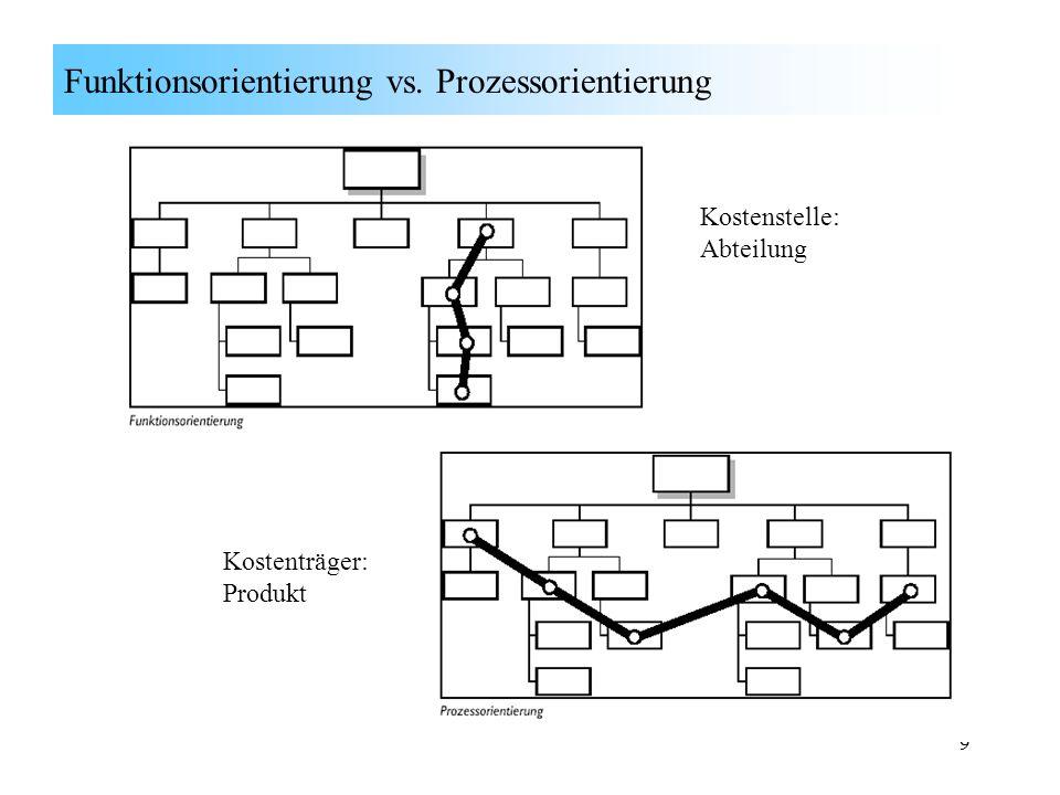Funktionsorientierung vs. Prozessorientierung