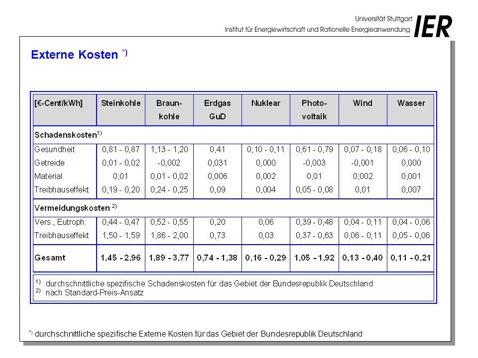 Externe Kosten *) *) durchschnittliche spezifische Externe Kosten für das Gebiet der Bundesrepublik Deutschland.