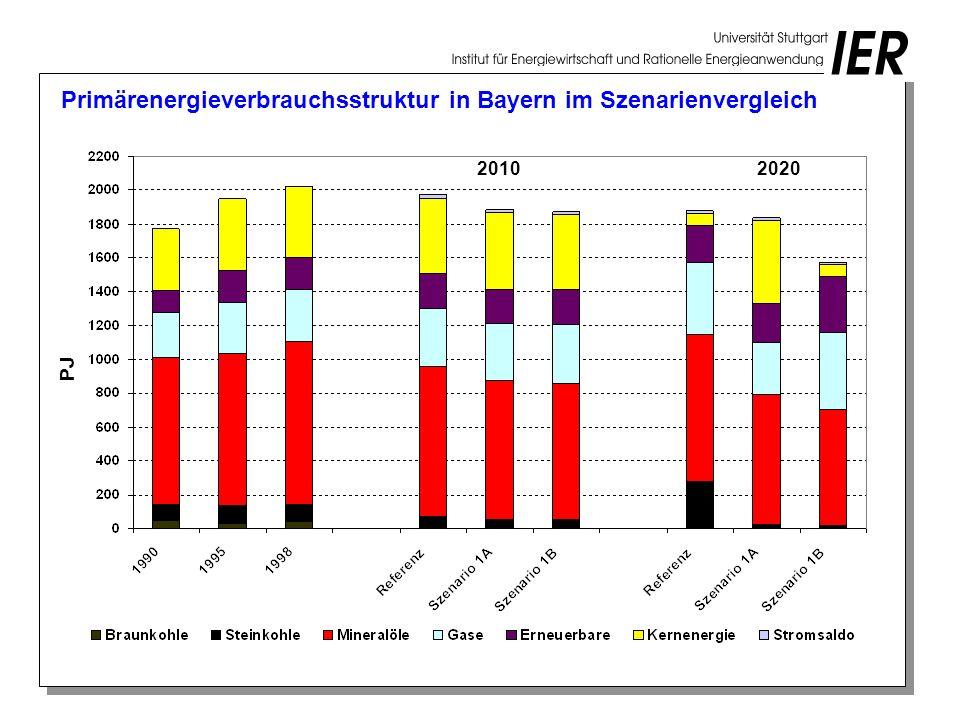 Primärenergieverbrauchsstruktur in Bayern im Szenarienvergleich