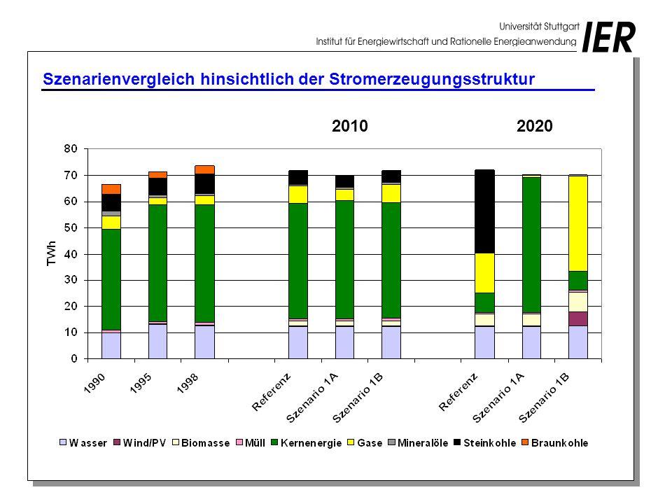 Szenarienvergleich hinsichtlich der Stromerzeugungsstruktur