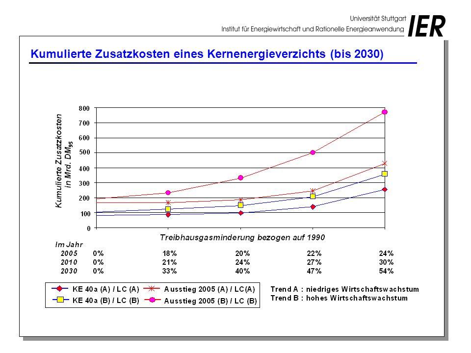 Kumulierte Zusatzkosten eines Kernenergieverzichts (bis 2030)