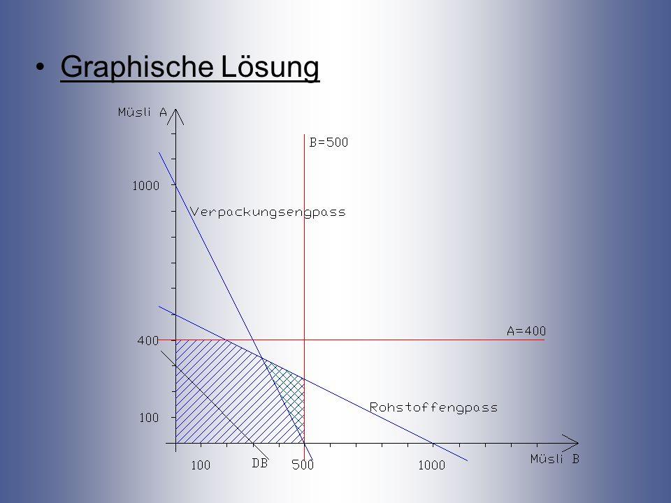 Graphische Lösung