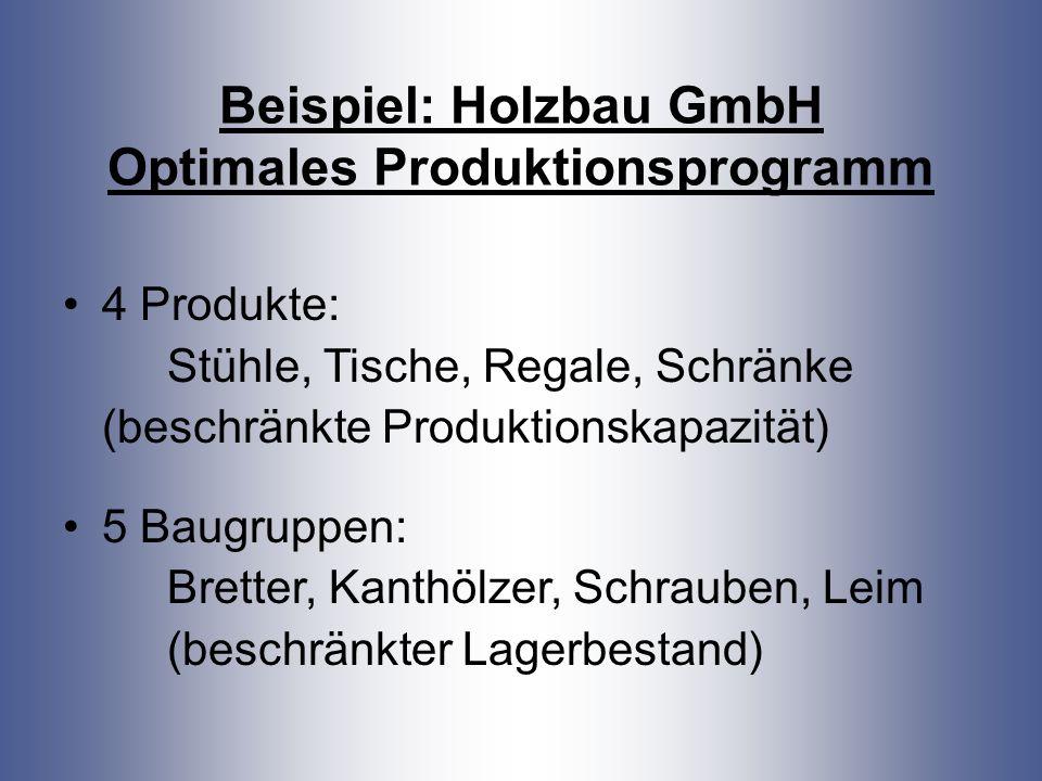 Beispiel: Holzbau GmbH Optimales Produktionsprogramm