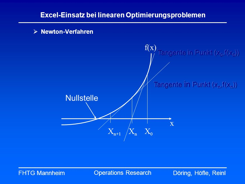 f(x) Nullstelle x Xn+1 Xn X0 Tangente in Punkt (x0,f(x0))