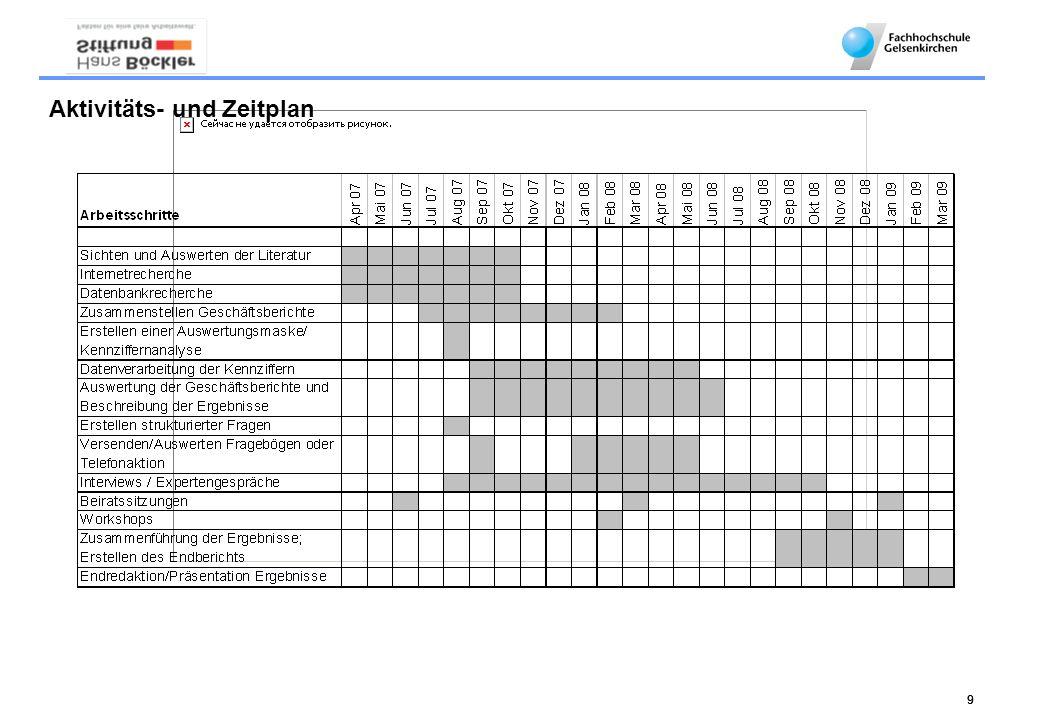 Aktivitäts- und Zeitplan