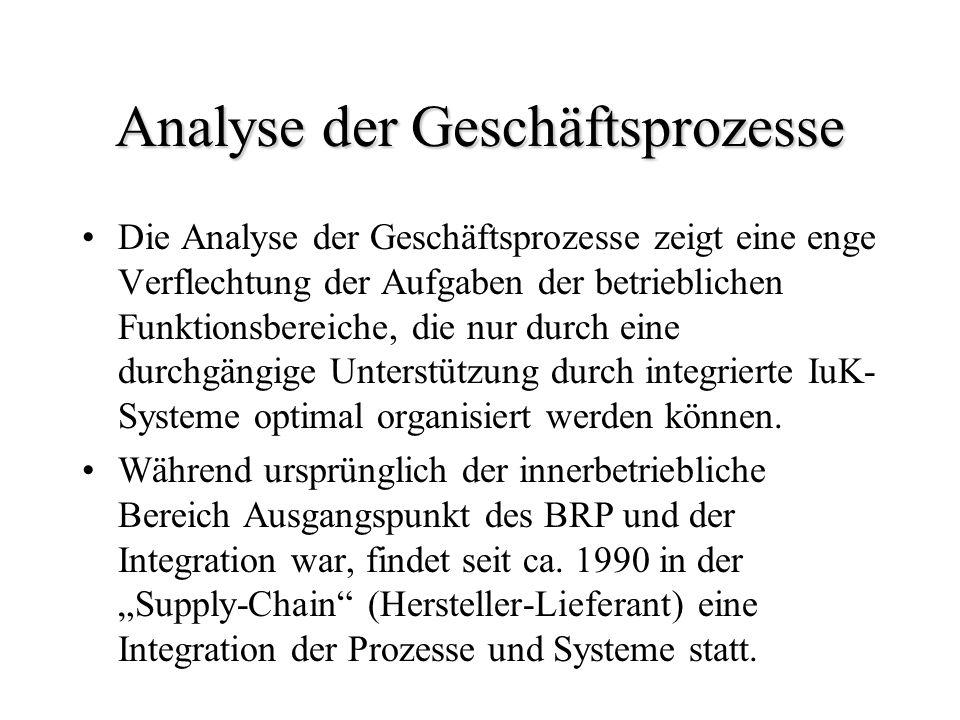 Analyse der Geschäftsprozesse