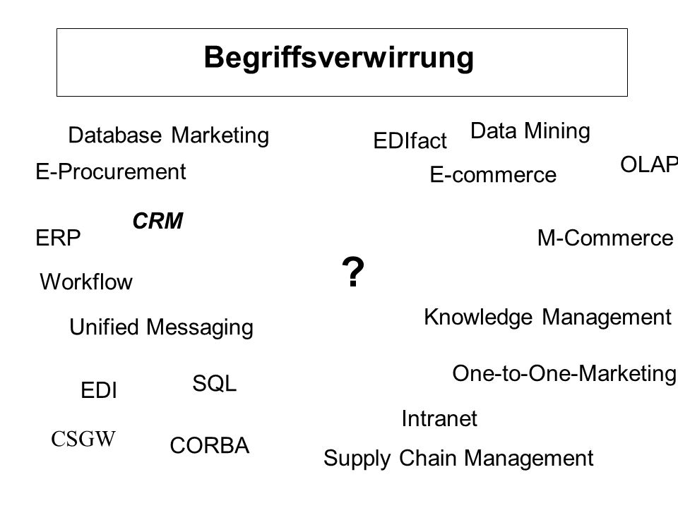 Begriffsverwirrung Data Mining Database Marketing EDIfact OLAP