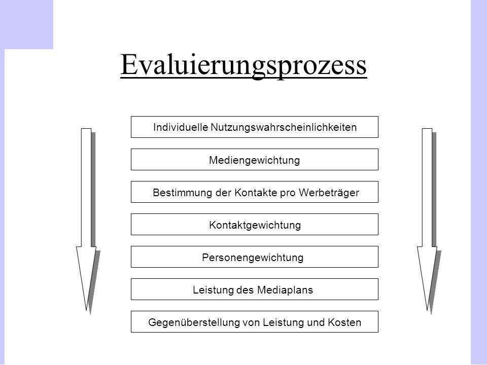 Evaluierungsprozess Individuelle Nutzungswahrscheinlichkeiten