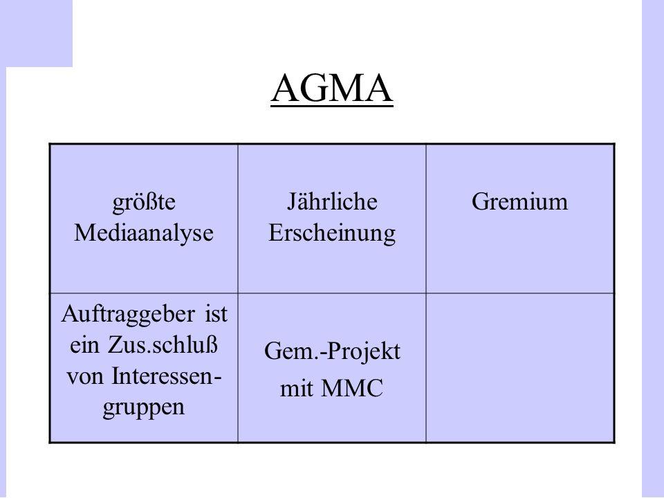 AGMA größte Mediaanalyse Jährliche Erscheinung Gremium