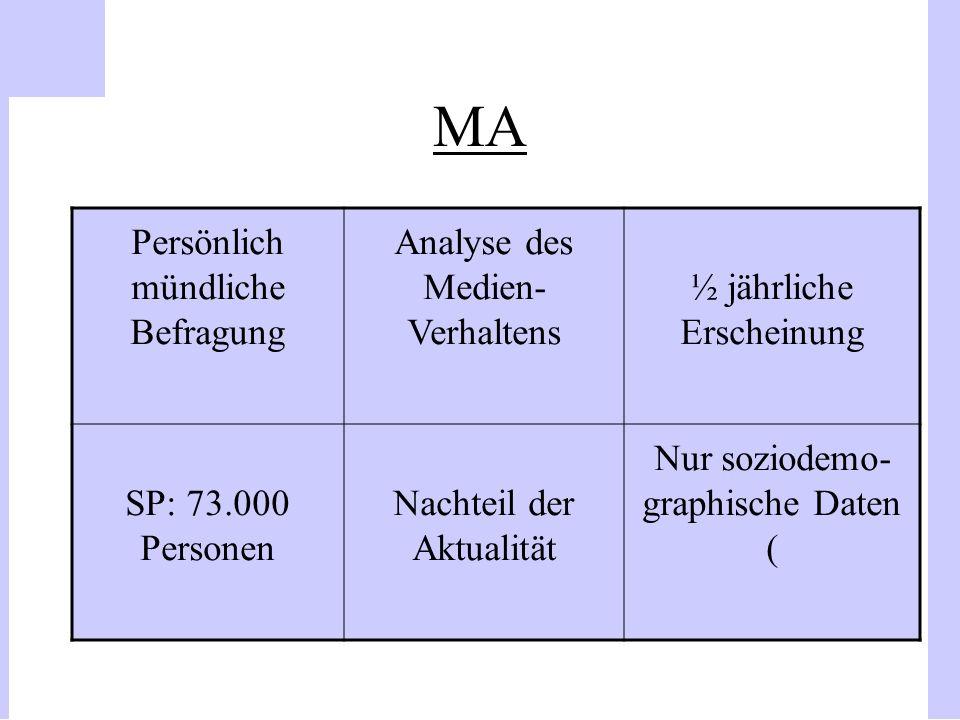 MA Persönlich mündliche Befragung Analyse des Medien- Verhaltens