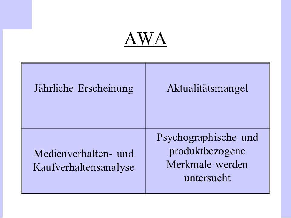 AWA Jährliche Erscheinung Aktualitätsmangel