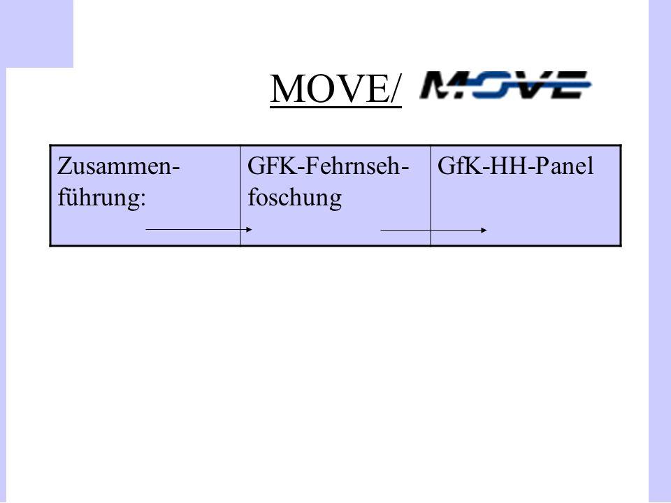 MOVE/ Zusammen-führung: GFK-Fehrnseh-foschung GfK-HH-Panel