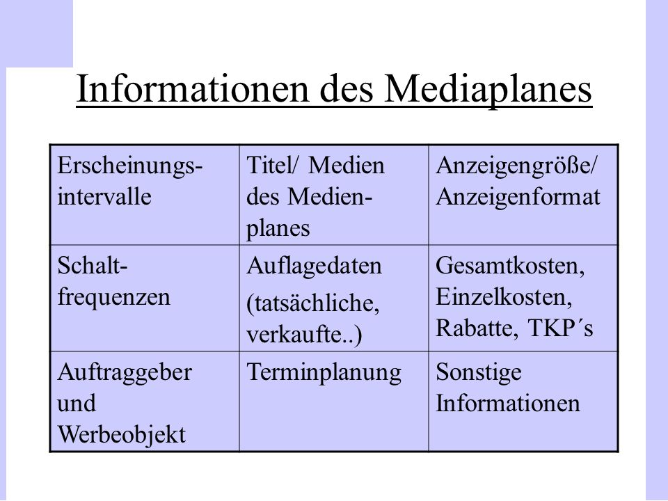 Informationen des Mediaplanes