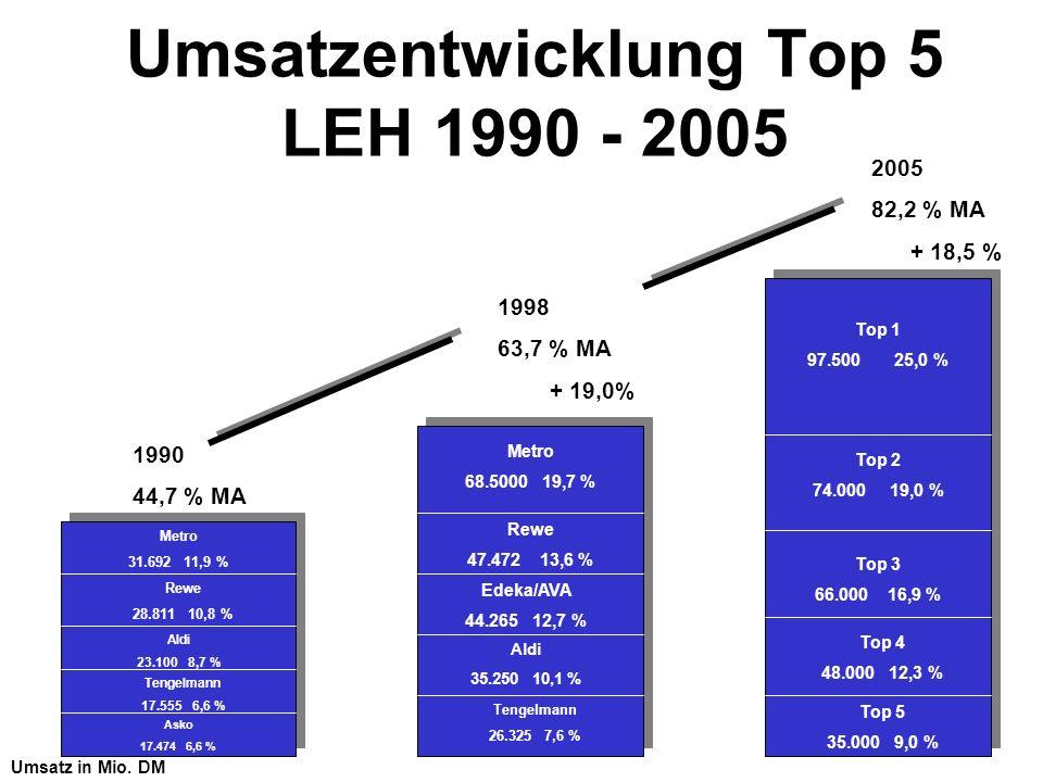 Umsatzentwicklung Top 5 LEH 1990 - 2005