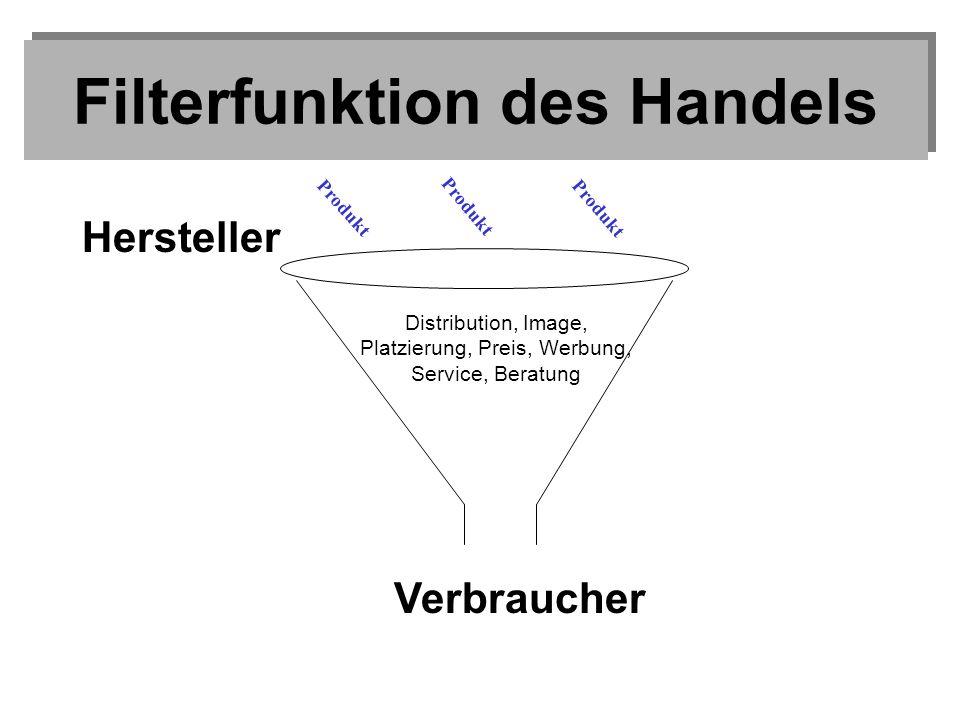 Filterfunktion des Handels