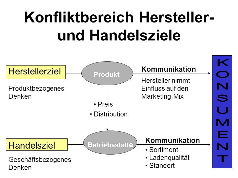 Konfliktbereich Hersteller- und Handelsziele