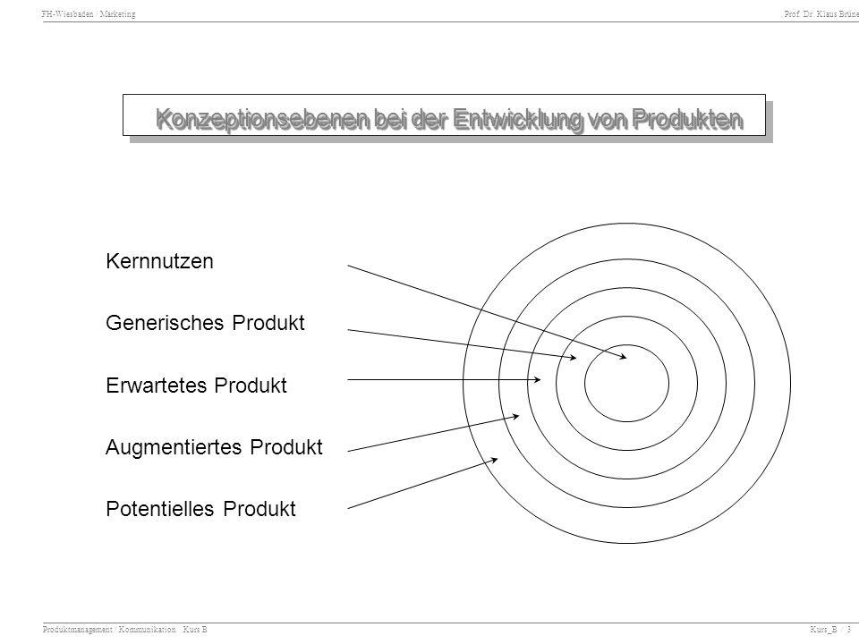 Konzeptionsebenen bei der Entwicklung von Produkten