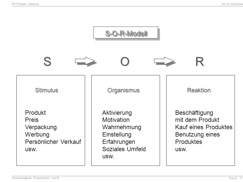 S O R S-O-R-Modell Stimulus Organismus Reaktion Produkt Preis