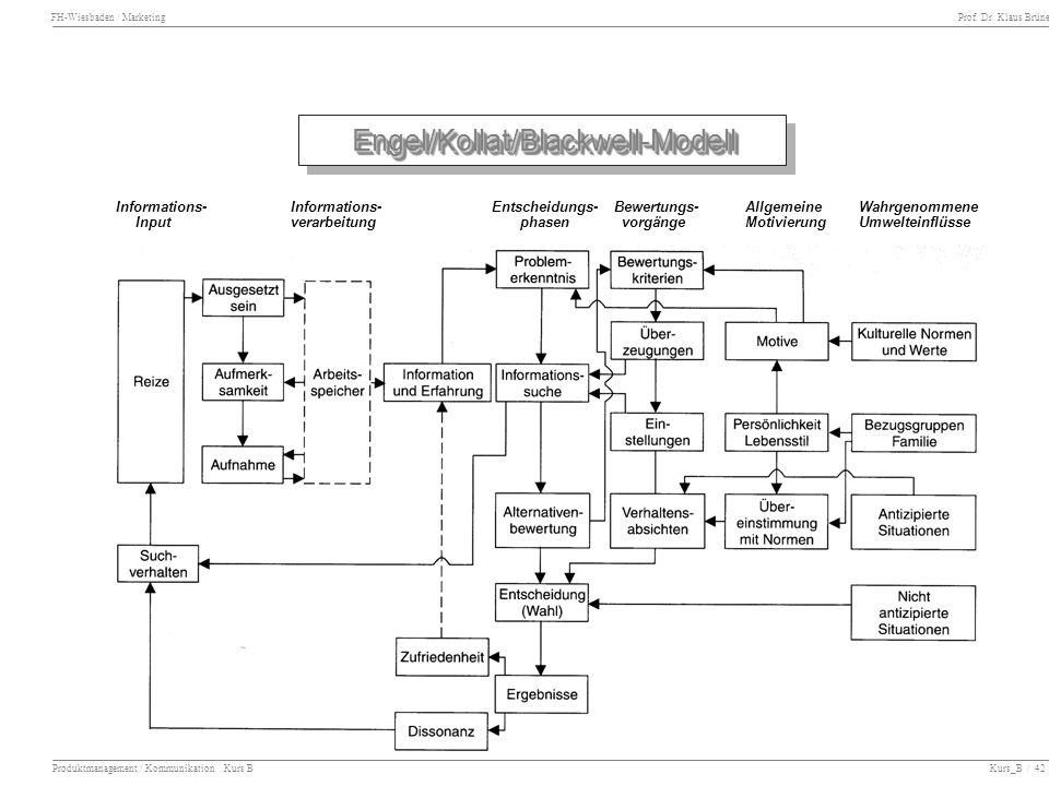 Engel/Kollat/Blackwell-Modell