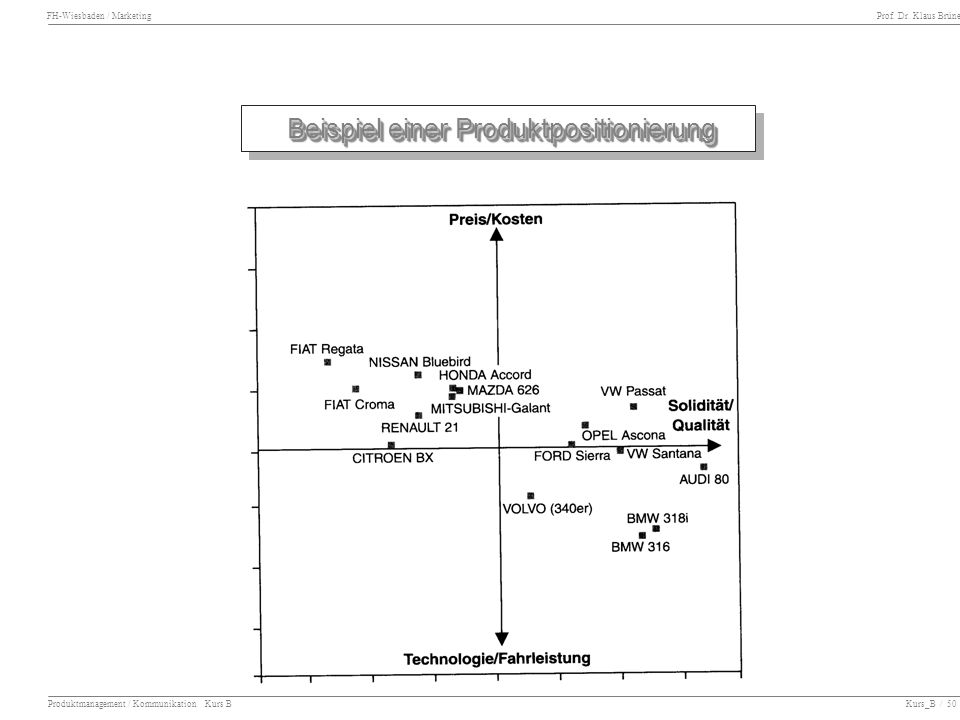 Beispiel einer Produktpositionierung