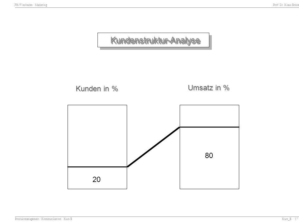 Kundenstruktur-Analyse