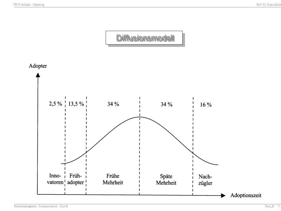 Diffusionsmodell