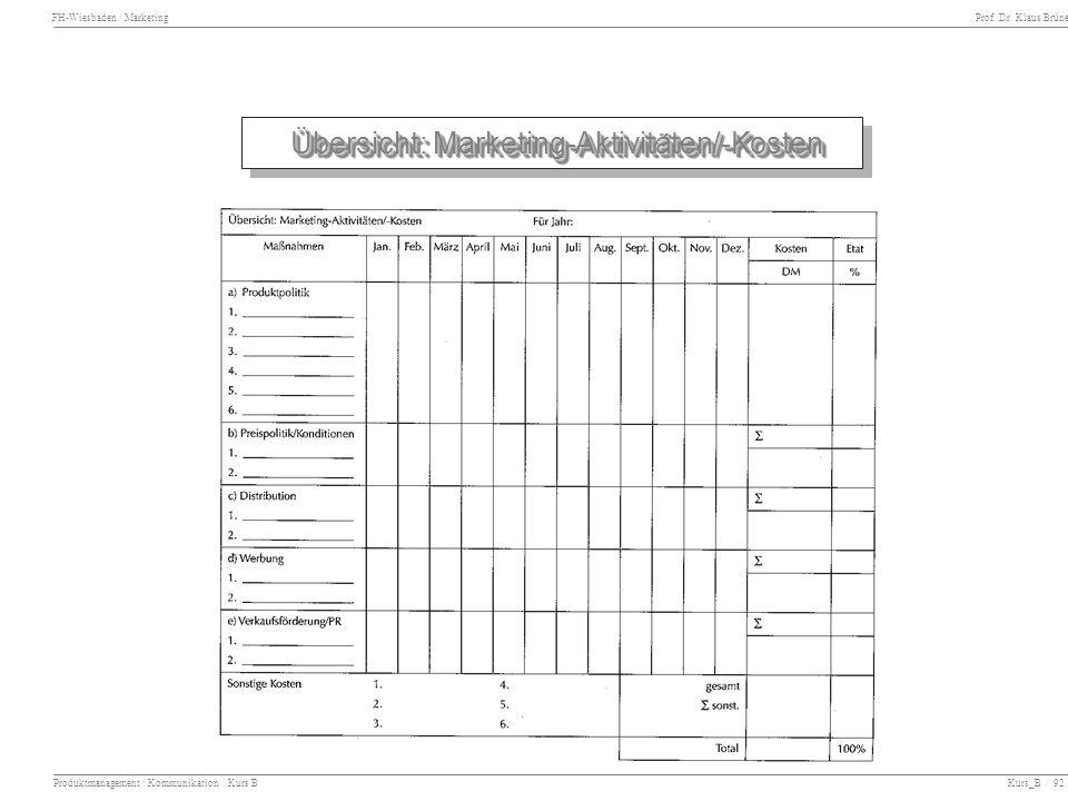 Übersicht: Marketing-Aktivitäten/-Kosten