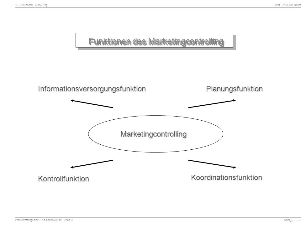 Funktionen des Marketingcontrolling