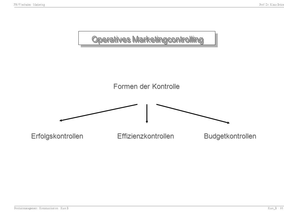 Operatives Marketingcontrolling