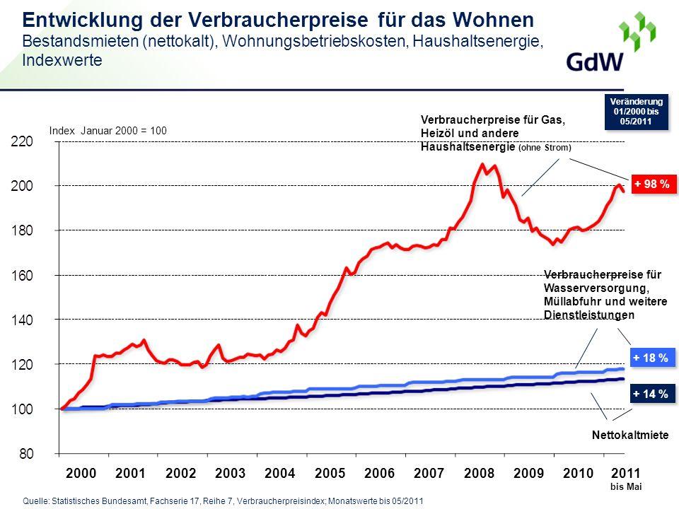 Entwicklung der Verbraucherpreise für das Wohnen Bestandsmieten (nettokalt), Wohnungsbetriebskosten, Haushaltsenergie, Indexwerte