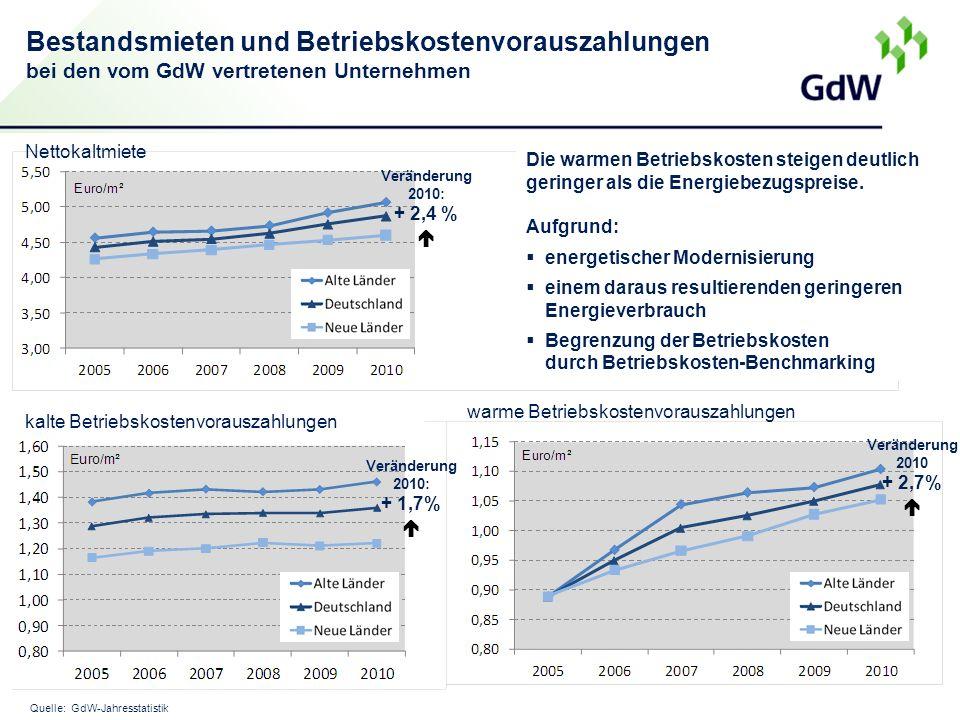 Bestandsmieten und Betriebskostenvorauszahlungen bei den vom GdW vertretenen Unternehmen